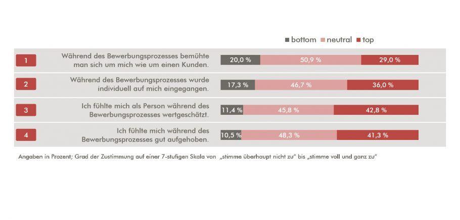 Wenn Bewerber leiden, leiden Marken. I Emotionales Erleben I The Brand Consultants GmbH