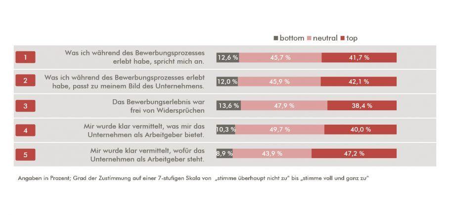 Wenn Bewerber leiden, leiden Marken. I Passung zur Unternehmensmarke I The Brand Consultants GmbH