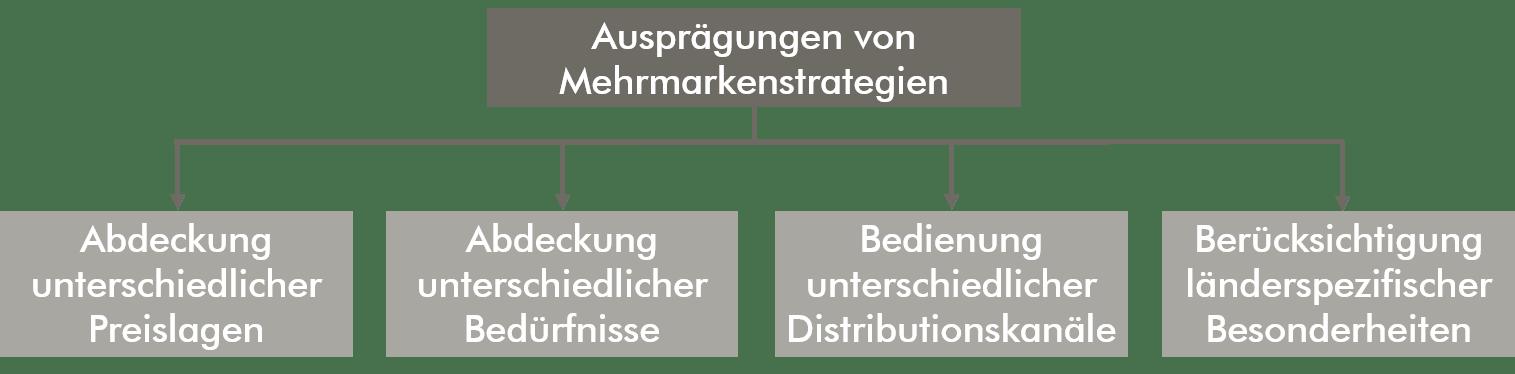 Ausprägungen von Mehrmarkenstrategien