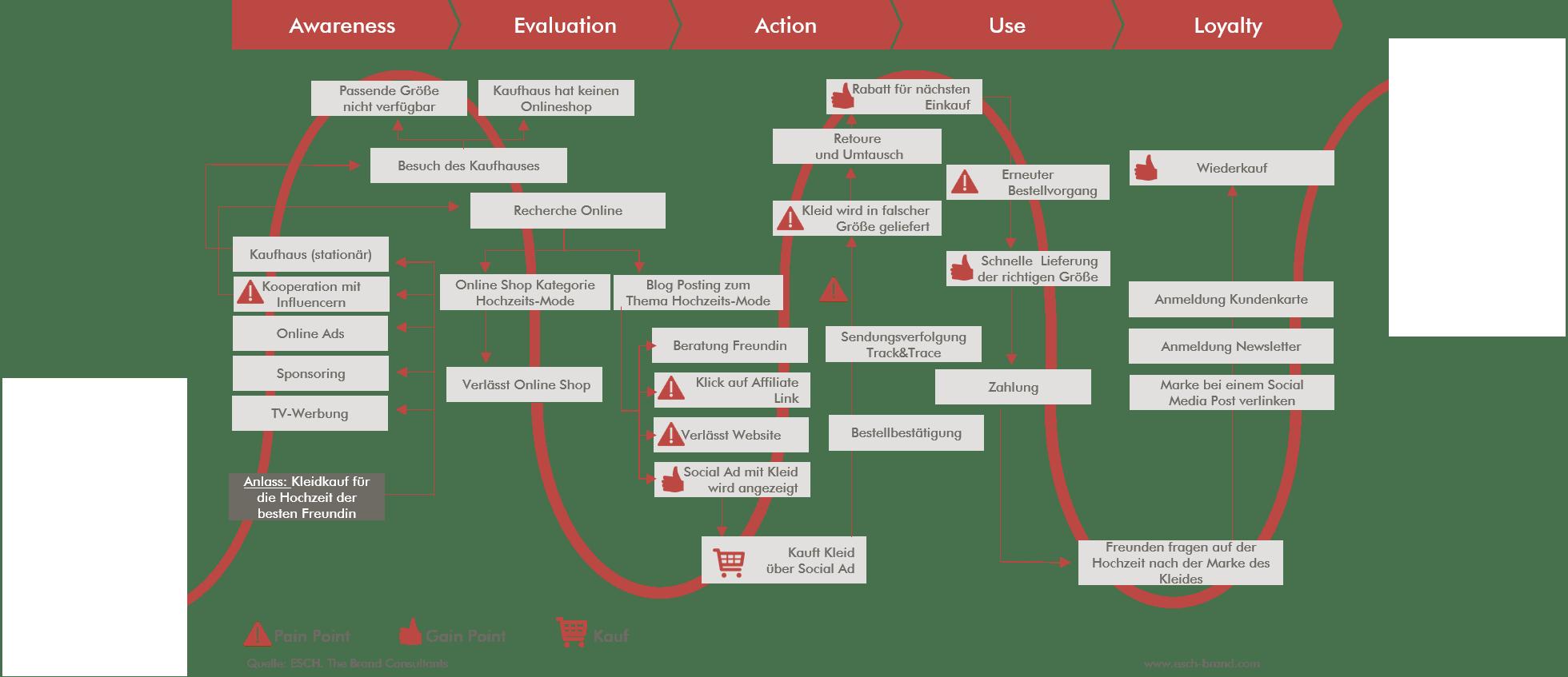 Beispiel einer Customer Journey Simulation für eine erstellte Persona