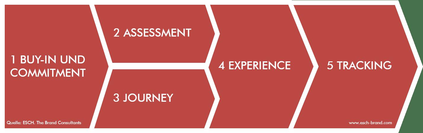 Die fünf Schritte der Customer Experience Execution (CXX)