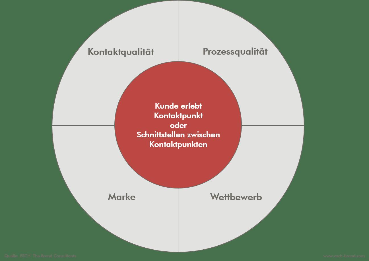 Das Customer Experience Wheel des Customer Touchpoint Managements