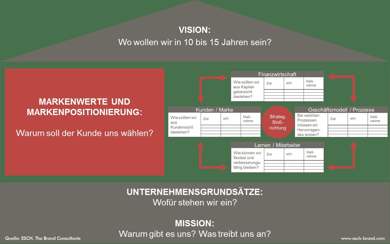 Leitbildentwicklung zusammengefasst im ESCH. Haltungshaus