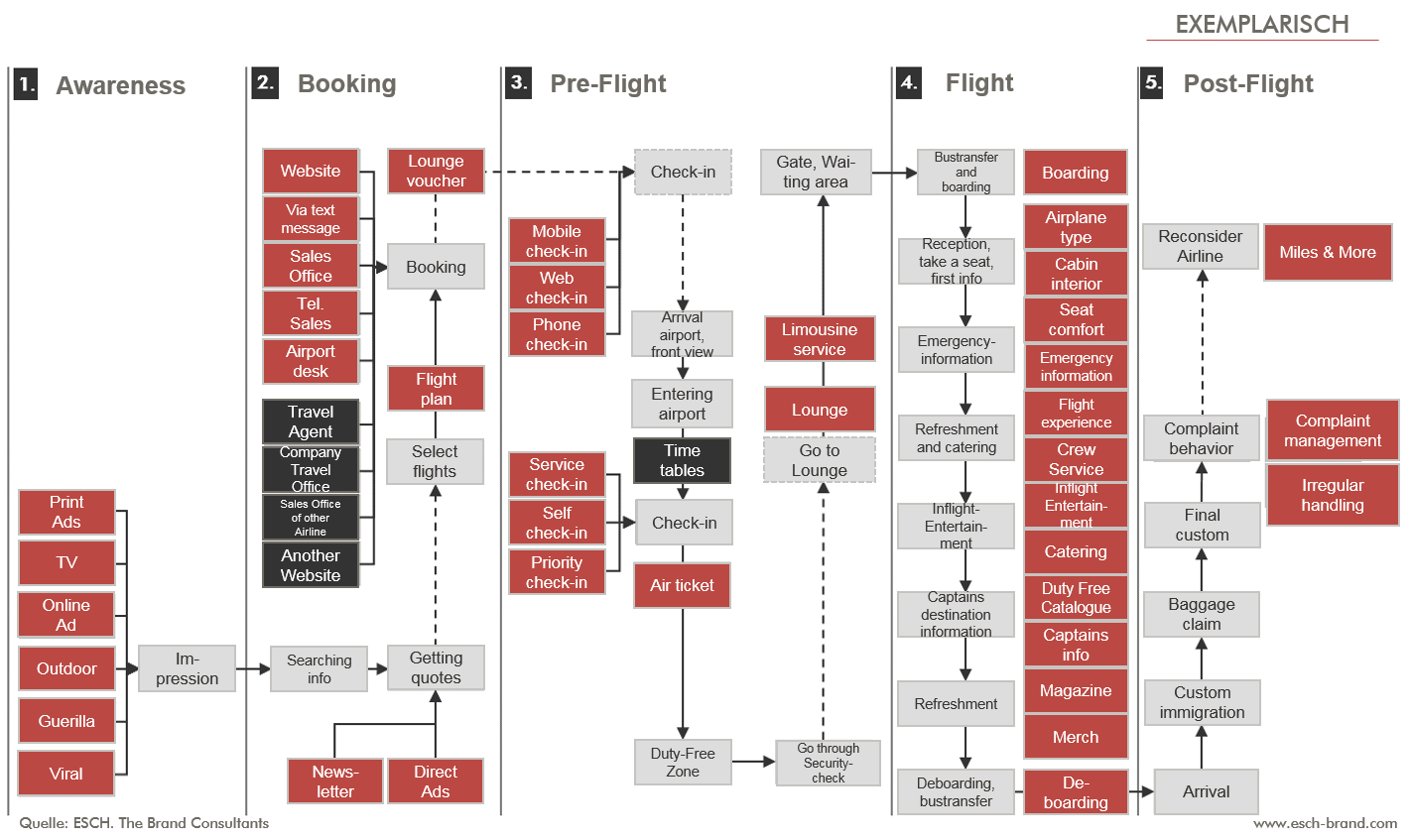 Eine Customer Touchpoint Map am Beispiel einer Airline