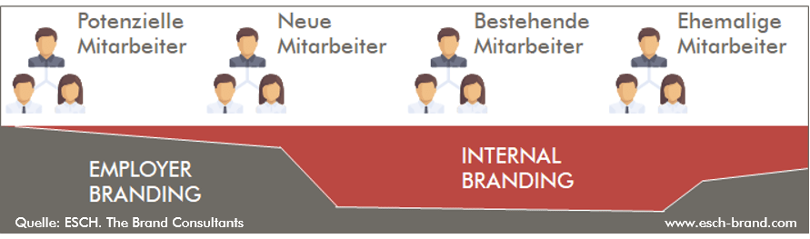 Employer Branding Strategie und Internal Branding gehen Hand in Hand.