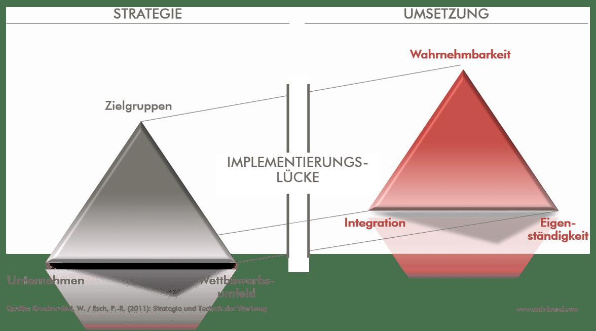 Überwindung der Implementierungslücke in der Markenkommunikation