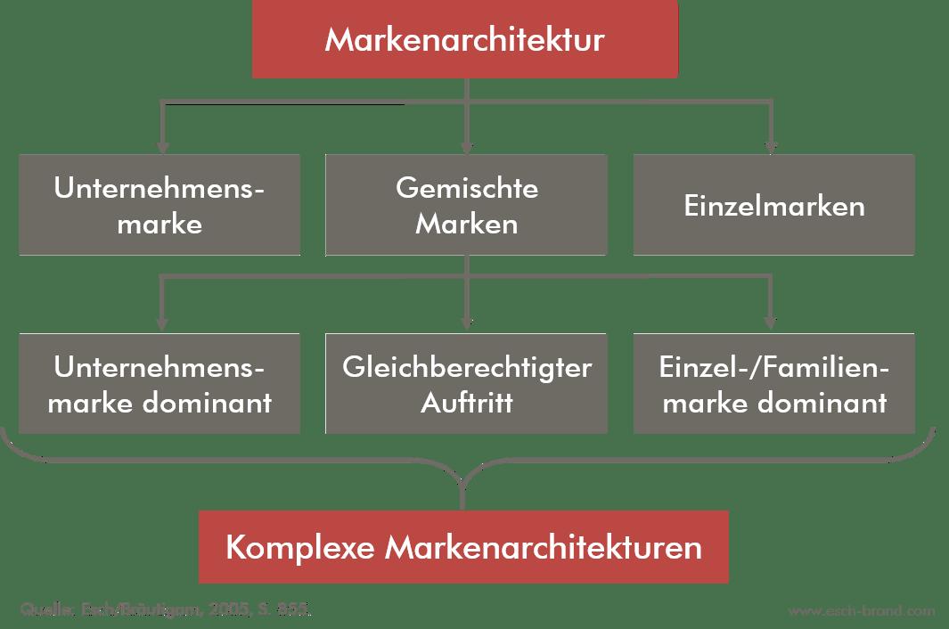 Wirkungsbezogene Klassifikation von Markenarchitekturen