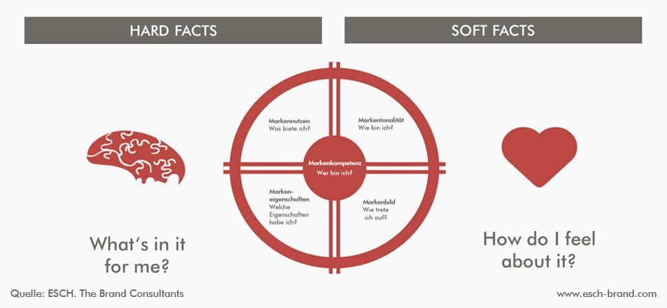 Die Basis der Markenstrategie: Das Markensteuerrad