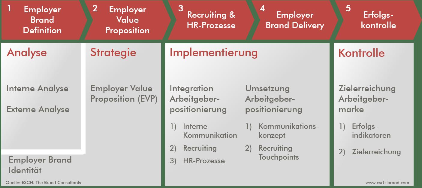 Prozess und Aufbau einer starken Employer Brand(ing Strategie)