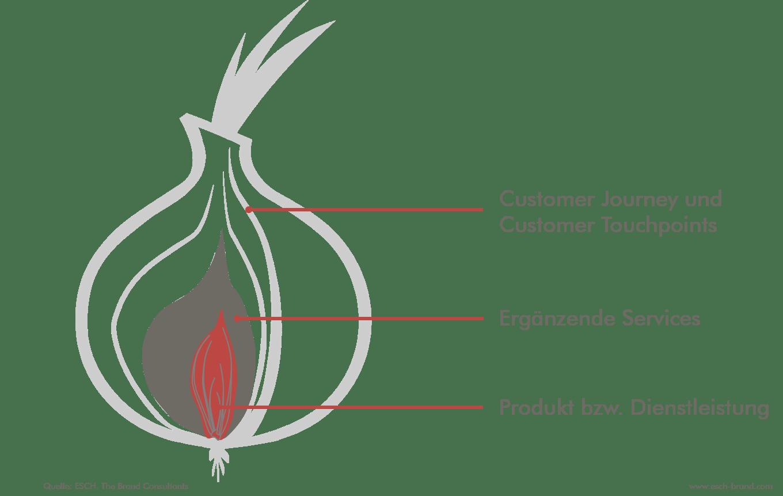 Die Customer Journey als Außenhülle der Customer Experience-Zwiebel