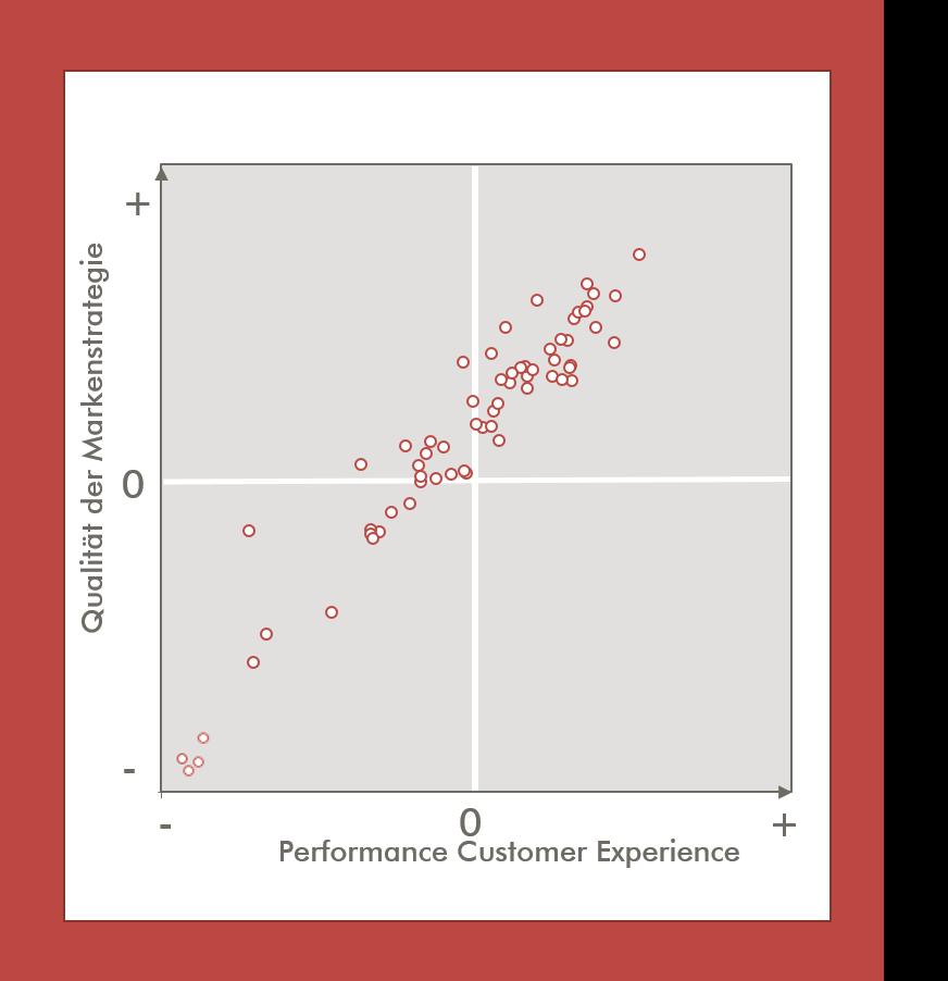 Markenstrategie und Kundenerleben bedingen einander