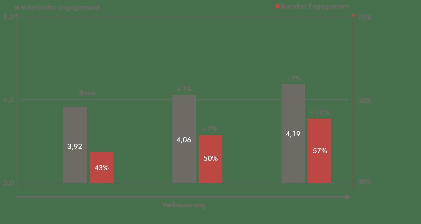 Abb. 30 Zusammenhang zwischen Mitarbeiter- und Kundenengagement