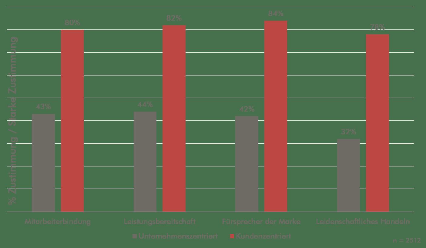 Positive Wirkungen kundenzentrierter Unternehmen auf Mitarbeiterverhalten