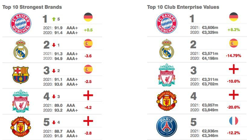 Bayern München ist die Nr. 1